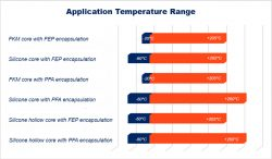 encapsulated o ring temperature range chart