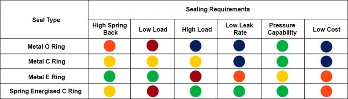 Types of Metal Seals