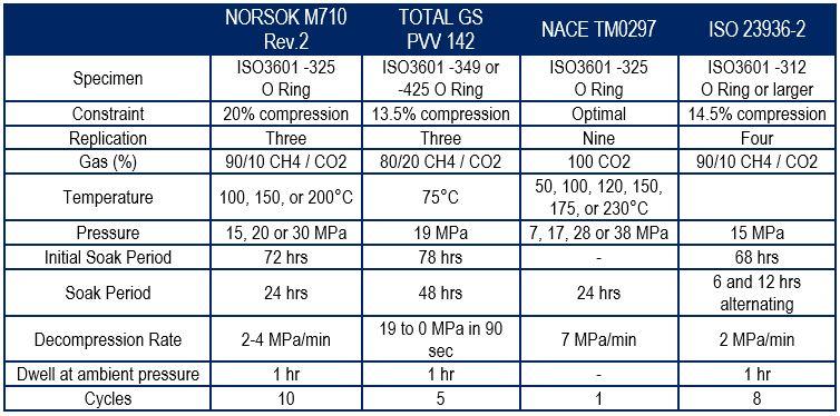 Rapid Gas Decompression (RGD)