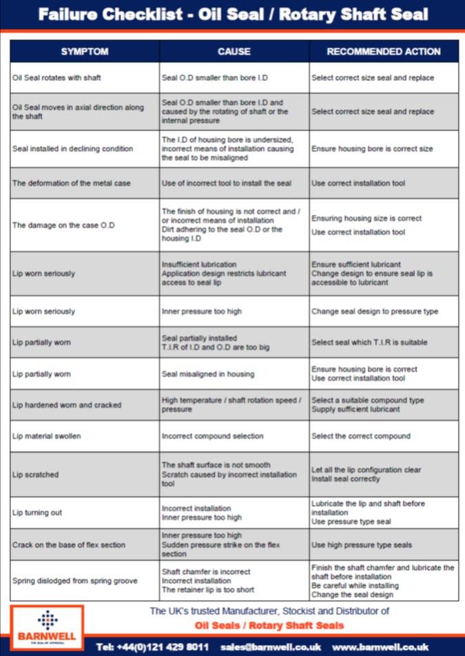 Oil Seal Failure Checklist